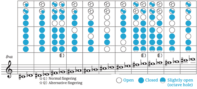 Descant recorder fingering chart 2